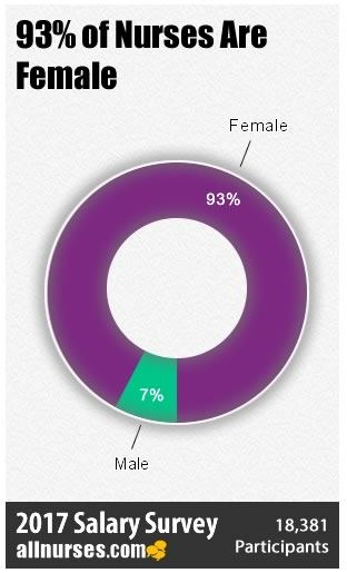 Gender Pay Gap in Nursing: Changes in 2017 Salary Survey vs. 2015?