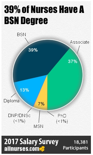 Do Bachelor's Degrees Save Lives? - The Facts about Earning a BSN